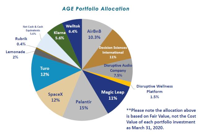 AGE Portfolio Allocation Graph