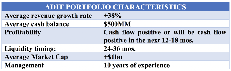 May Letter_Adit Portfolio Characteristics