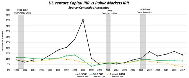 U.S. Venture Capital IRR Graph