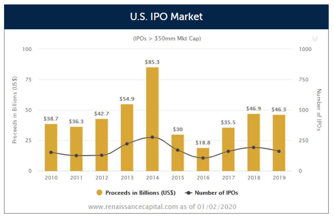 US IPO Market-1