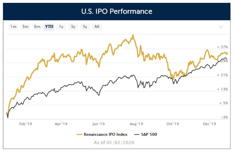 US IPO Performance